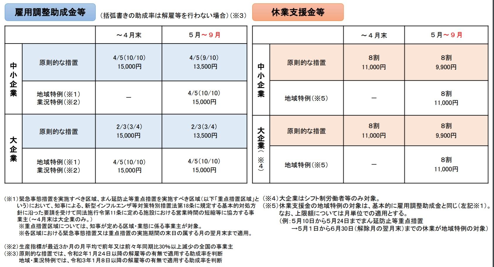 雇用調整助成金 休業支援金 5,6,7、8、9月の予定