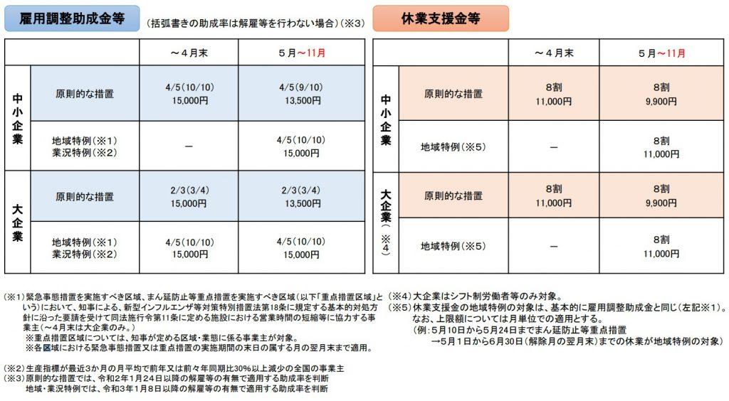 雇用調整助成金特例措置2021年11月末までの予定